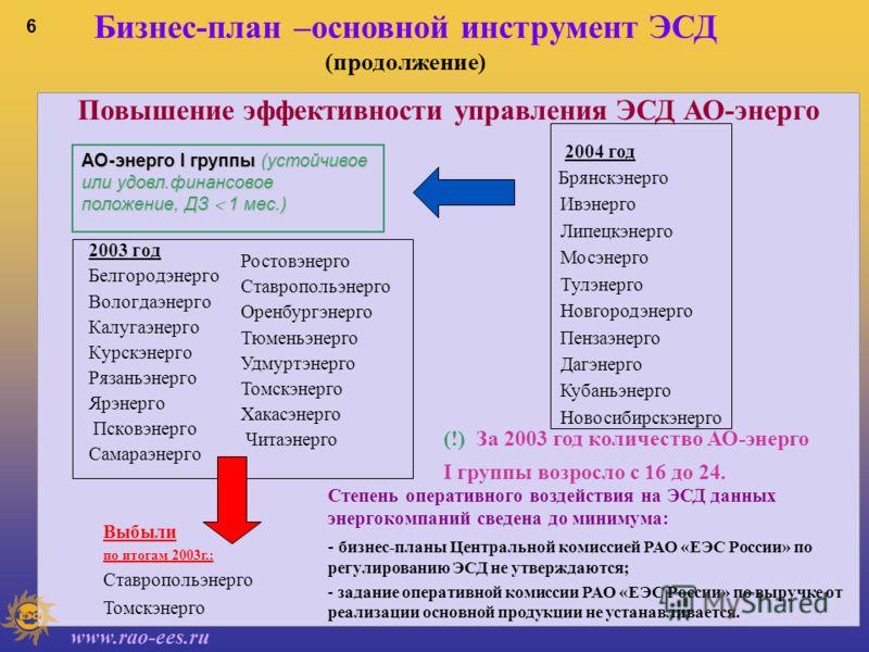 www.rao-ees.ru 5 Бизнес-план –основной инструмент ЭСД (продолжение) Снижение задолженности потребителей В целом по холдингу план по снижению просроченной задолженности выполнен на 102% - взыскано 7,04 млрд.руб. при плане 6,88 млрд.руб. Плюс за год в