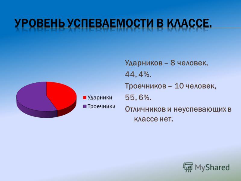 Ударников – 8 человек, 44, 4%. Троечников – 10 человек, 55, 6%. Отличников и неуспевающих в классе нет.