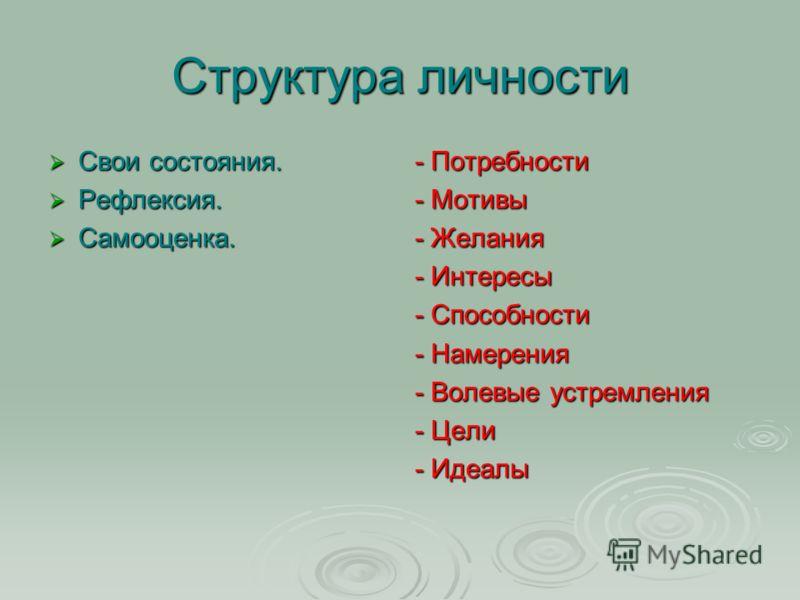 Структура личности Свои состояния. Свои состояния. Рефлексия. Рефлексия. Самооценка. Самооценка. - Потребности - Мотивы - Желания - Интересы - Способности - Намерения - Волевые устремления - Цели - Идеалы