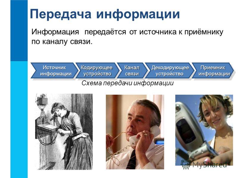 Передача информации Схема передачи информации Источник информации информацииИсточник КодирующееустройствоКодирующееустройствоКаналсвязиКаналсвязи Декодирующее Декодирующееустройство устройствоПриемник информации информацииПриемник Информация передаёт