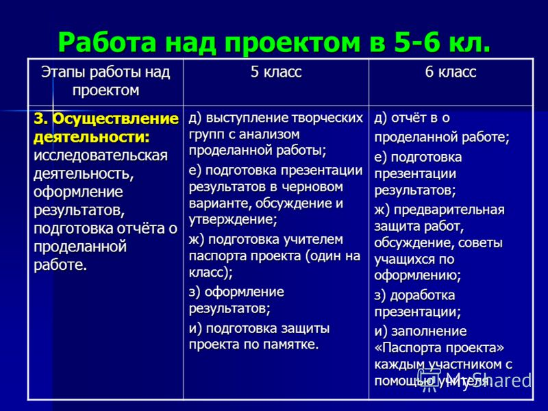 Работа над проектом в 5-6 кл. Этапы работы над проектом 5 класс 6 класс 3. Осуществление деятельности: исследовательская деятельность, оформление результатов, подготовка отчёта о проделанной работе. д) выступление творческих групп с анализом проделан