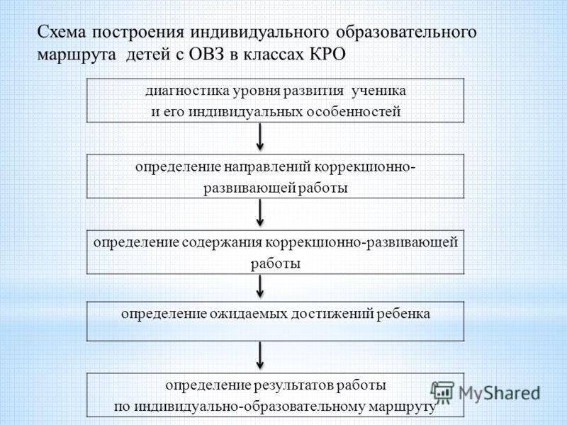 Схема построения индивидуального образовательного маршрута детей с ОВЗ в классах КРО диагностика уровня развития ученика и его индивидуальных особенностей определение направлений коррекционно- развивающей работы определение содержания коррекционно-р