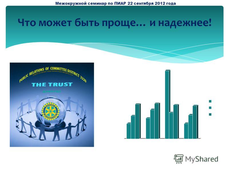Что может быть проще… и надежнее! Межокружной семинар по ПИАР 22 сентября 2012 года