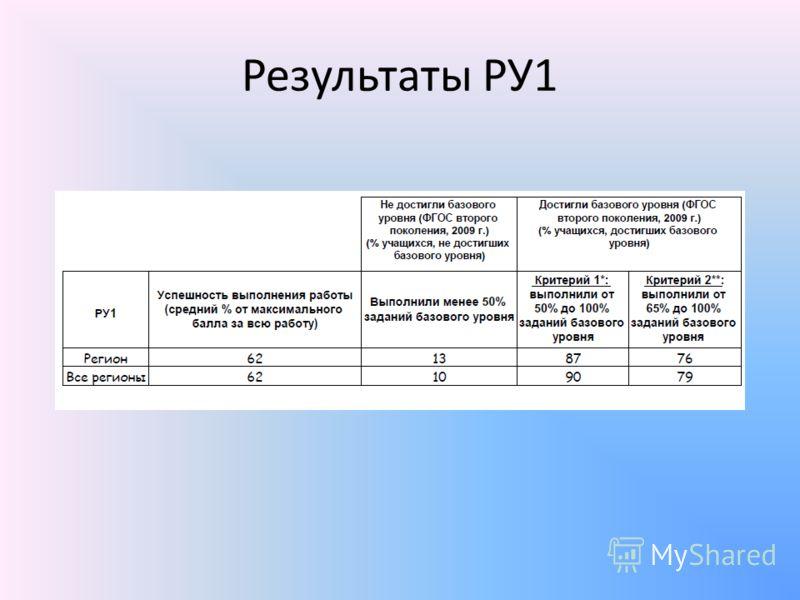 Результаты РУ1