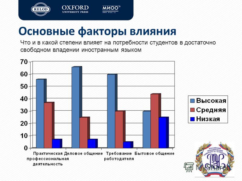Основные факторы влияния Что и в какой степени влияет на потребности студентов в достаточно свободном владении иностранным языком