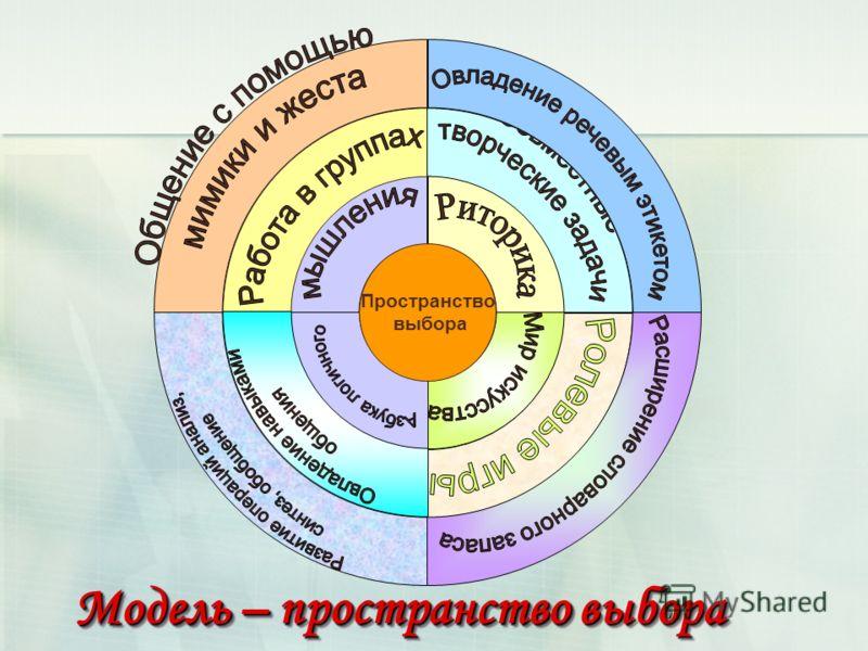 Модель – пространство выбора Пространство выбора