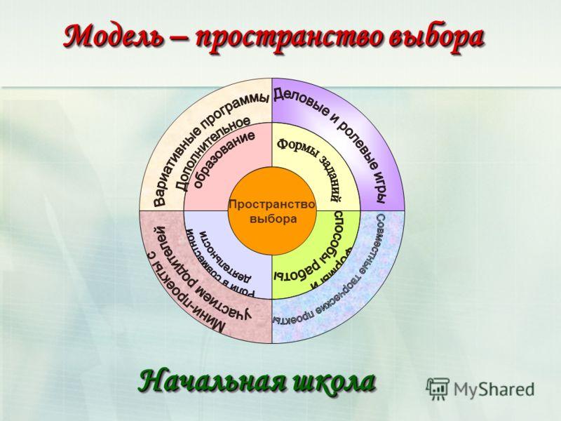 Пространство выбора Модель – пространство выбора Начальная школа