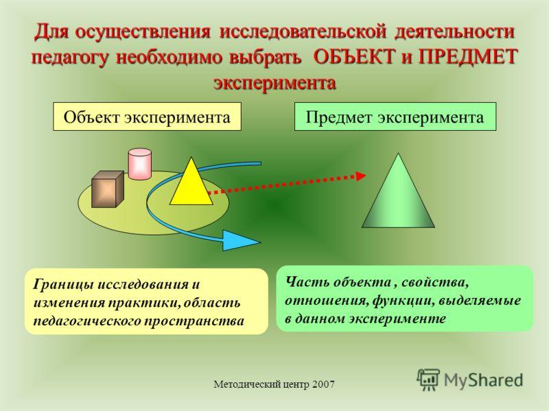 Методический центр 2007 Часть объекта, свойства, отношения, функции, выделяемые в данном эксперименте Границы исследования и изменения практики, область педагогического пространства Объект экспериментаПредмет эксперимента Для осуществления исследоват