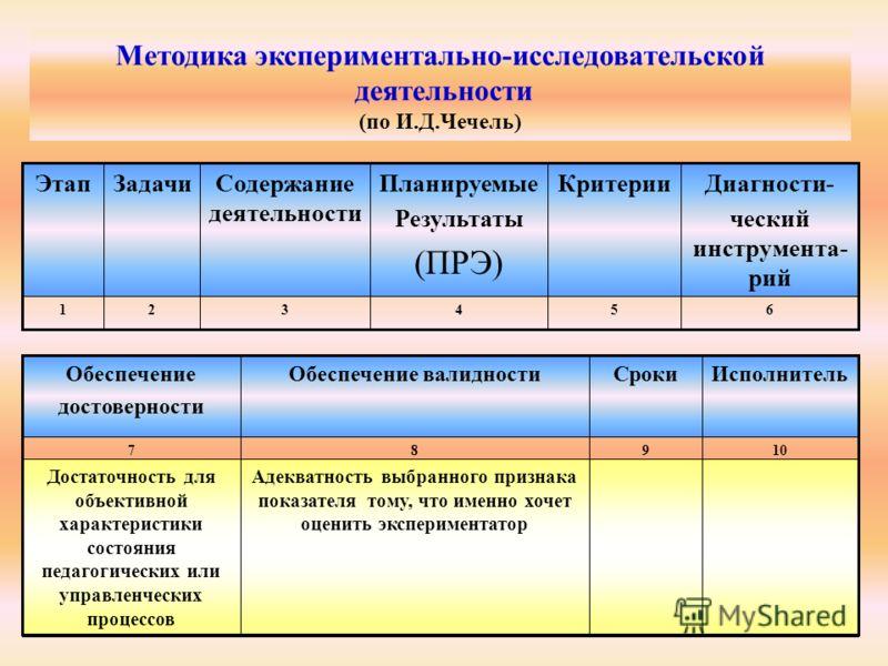 Методический центр 2007 654321 Диагности- ческий инструмента- рий КритерииПланируемые Результаты (ПРЭ) Содержание деятельности ЗадачиЭтап Методика экспериментально-исследовательской деятельности (по И.Д.Чечель) 1098 Адекватность выбранного признака п