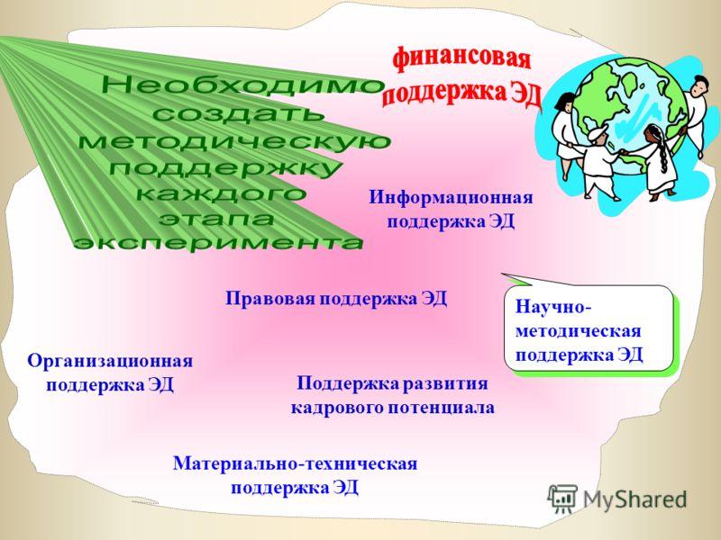 Методический центр 2007 Научно- методическая поддержка ЭД Материально-техническая поддержка ЭД Организационная поддержка ЭД Правовая поддержка ЭД Информационная поддержка ЭД Поддержка развития кадрового потенциала