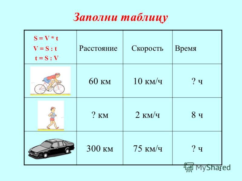 2 Заполни таблицу S = V * t V = S : t t = S : V Расстояние СкоростьВремя 60 км10 км/ч? ч? ч ? км2 км/ч8 ч8 ч 300 км75 км/ч? ч? ч