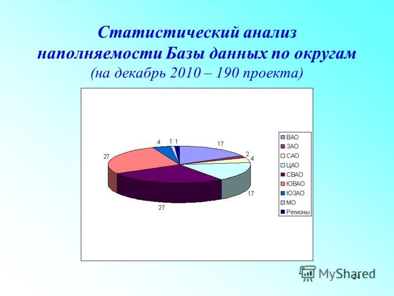 24 Статистический анализ наполняемости Базы данных по округам (на декабрь 2010 – 190 проекта)