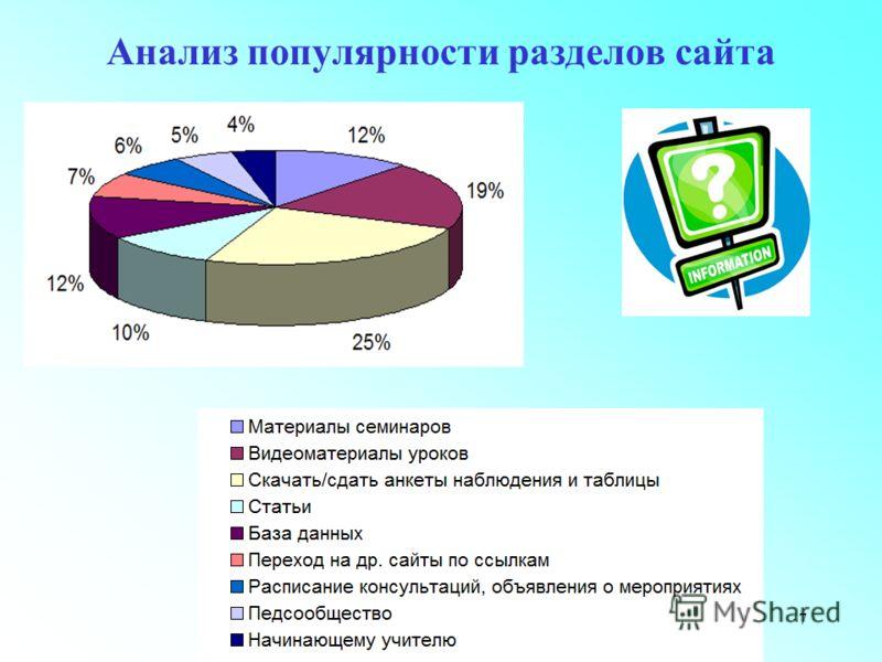 7 Анализ популярности разделов сайта