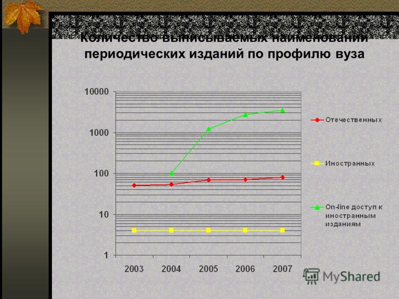 Количество выписываемых наименований периодических изданий по профилю вуза