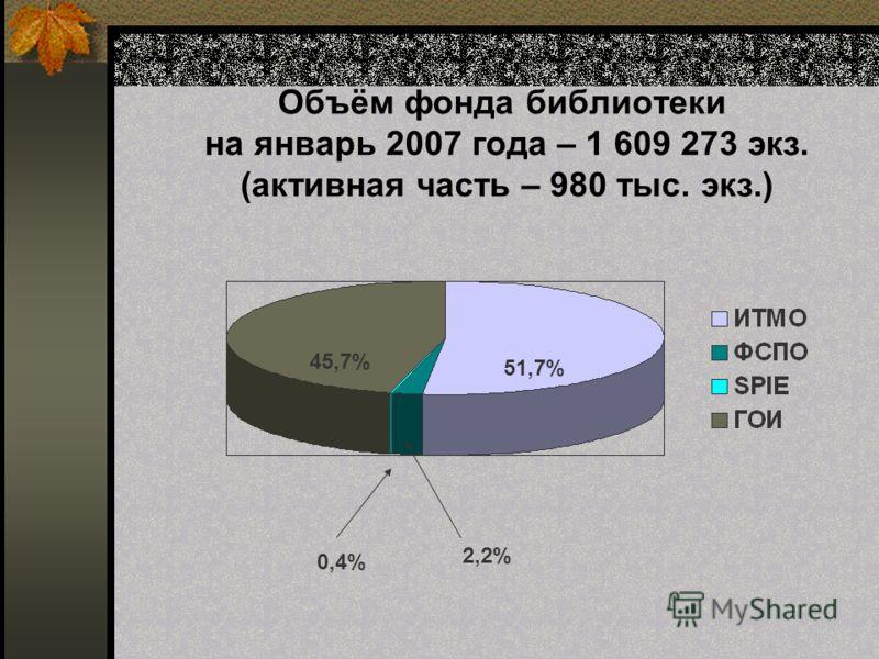 Объём фонда библиотеки на январь 2007 года – 1 609 273 экз. (активная часть – 980 тыс. экз.) 51,7% 45,7% 2,2% 0,4%