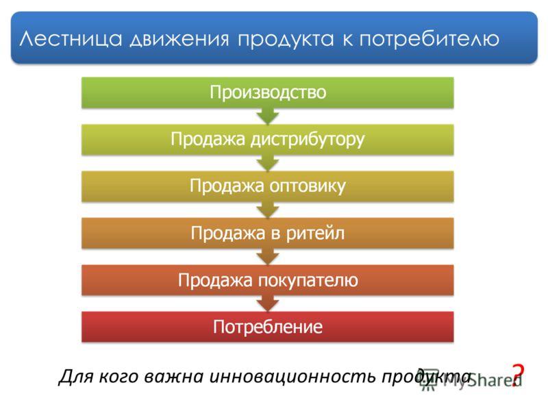 Лестница движения продукта к потребителю Для кого важна инновационность продукта ?