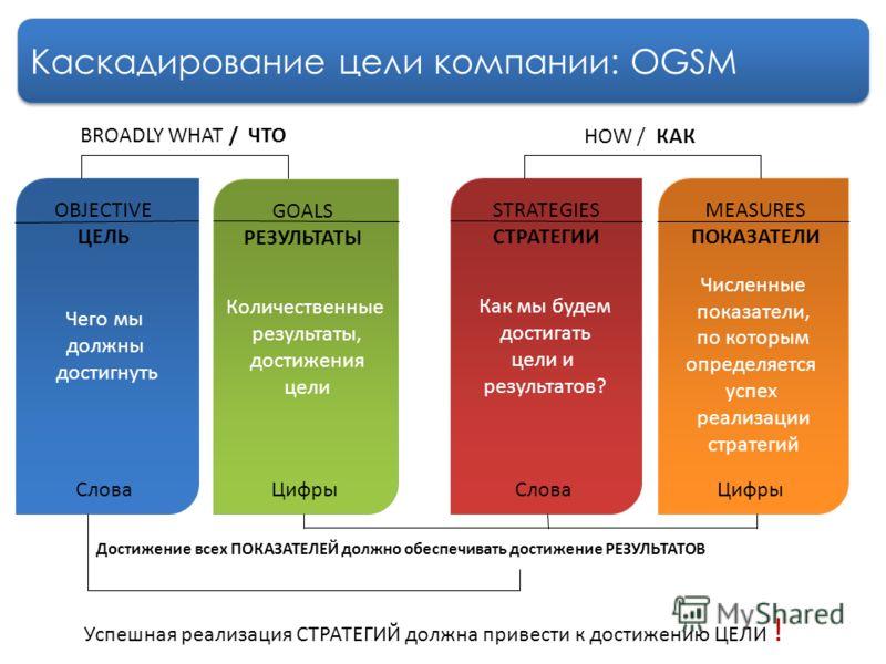 Каскадирование цели компании: OGSM Чего мы должны достигнуть Количественные результаты, достижения цели Как мы будем достигать цели и результатов? Численные показатели, по которым определяется успех реализации стратегий OBJECTIVE ЦЕЛЬ GOALS РЕЗУЛЬТАТ