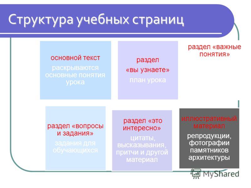 Структура учебных страниц основной текст раскрываются основные понятия урока раздел «вы узнаете» план урока раздел «важные понятия» объяснение наиболее важных и сложных понятий урока раздел «вопросы и задания» задания для обучающихся раздел «это инте