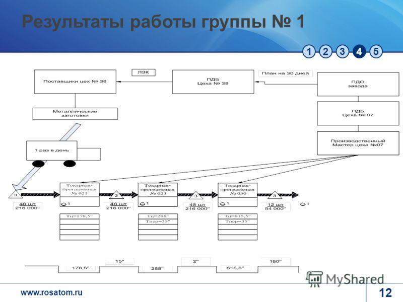 www.rosatom.ru 12345 12 Результаты работы группы 1