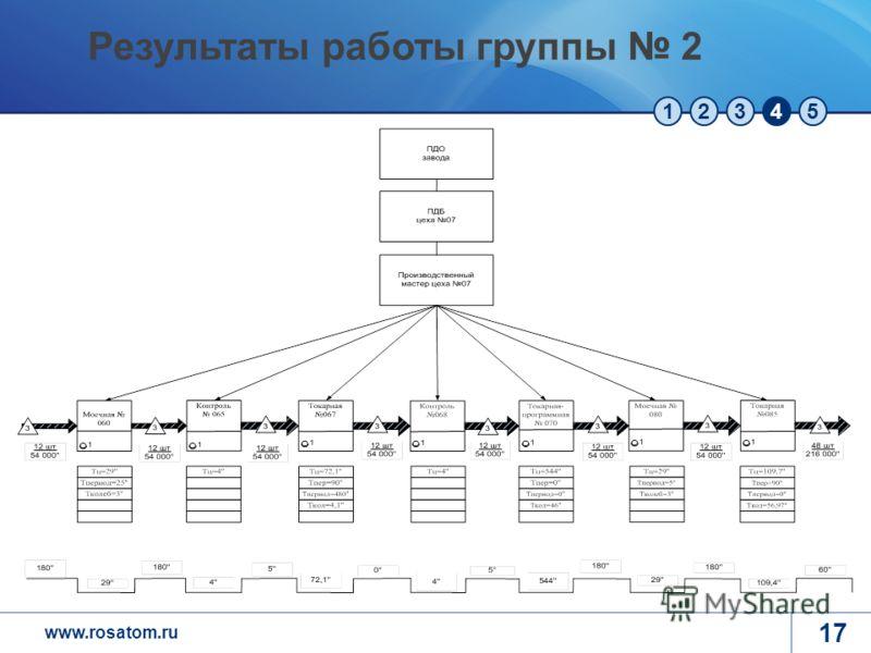 www.rosatom.ru 12345 17 Результаты работы группы 2
