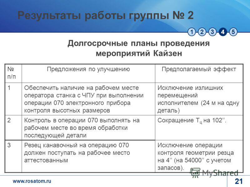 www.rosatom.ru 12345 21 п/п Предложения по улучшениюПредполагаемый эффект 1Обеспечить наличие на рабочем месте оператора станка с ЧПУ при выполнении операции 070 электронного прибора контроля высотных размеров Исключение излишних перемещений исполнит