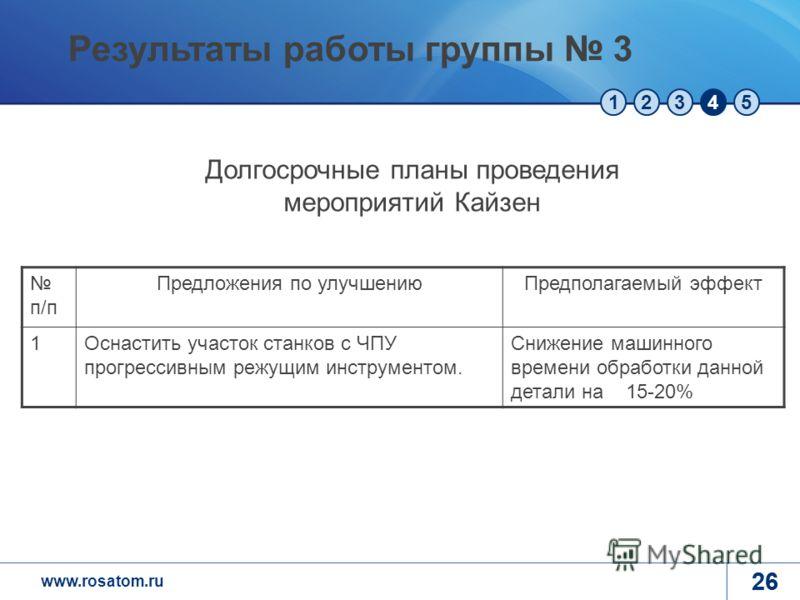 www.rosatom.ru 12345 26 п/п Предложения по улучшениюПредполагаемый эффект 1Оснастить участок станков с ЧПУ прогрессивным режущим инструментом. Снижение машинного времени обработки данной детали на 15-20% Долгосрочные планы проведения мероприятий Кайз