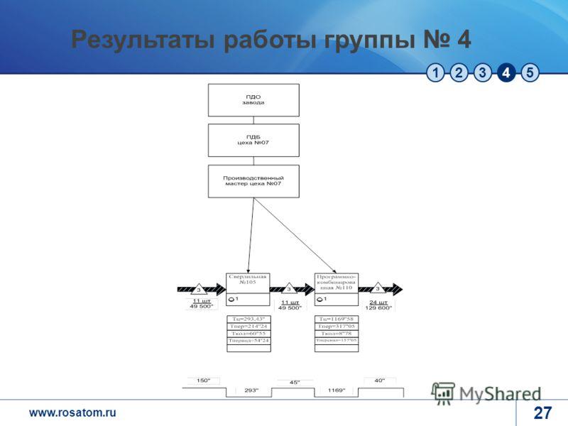 www.rosatom.ru 12345 27 Результаты работы группы 4