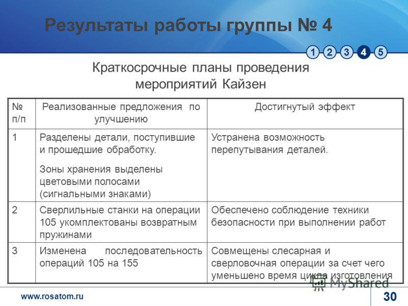 www.rosatom.ru 12345 30 п/п Реализованные предложения по улучшению Достигнутый эффект 1Разделены детали, поступившие и прошедшие обработку. Зоны хранения выделены цветовыми полосами (сигнальными знаками) Устранена возможность перепутывания деталей. 2