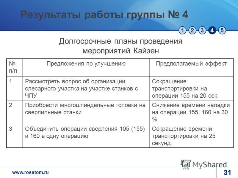 www.rosatom.ru 12345 31 п/п Предложения по улучшениюПредполагаемый эффект 1Рассмотреть вопрос об организации слесарного участка на участке станков с ЧПУ Сокращение транспортировки на операции 155 на 20 сек. 2Приобрести многошпиндельные головки на све