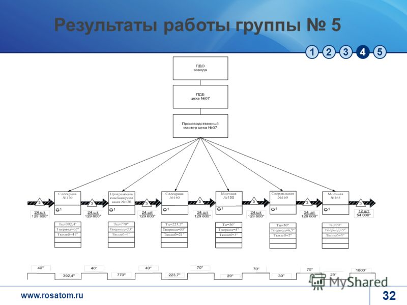 www.rosatom.ru 12345 32 Результаты работы группы 5