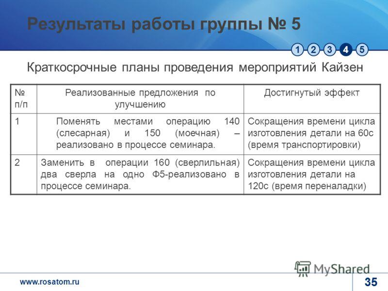www.rosatom.ru 12345 35 п/п Реализованные предложения по улучшению Достигнутый эффект 1Поменять местами операцию 140 (слесарная) и 150 (моечная) – реализовано в процессе семинара. Сокращения времени цикла изготовления детали на 60с (время транспортир