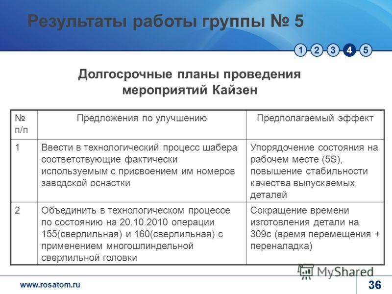 www.rosatom.ru 12345 36 п/п Предложения по улучшениюПредполагаемый эффект 1Ввести в технологический процесс шабера соответствующие фактически используемым с присвоением им номеров заводской оснастки Упорядочение состояния на рабочем месте (5S), повыш