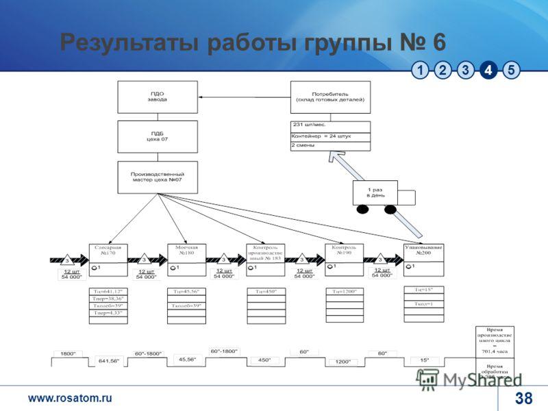 www.rosatom.ru 12345 38 Результаты работы группы 6