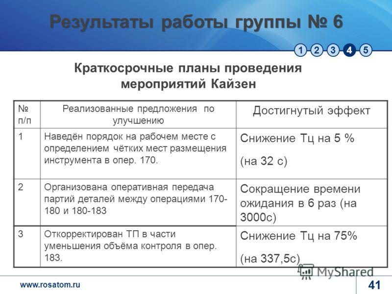 www.rosatom.ru 12345 41 Результаты работы группы 6 п/п Реализованные предложения по улучшению Достигнутый эффект 1Наведён порядок на рабочем месте с определением чётких мест размещения инструмента в опер. 170. Снижение Тц на 5 % (на 32 с) 2Организова