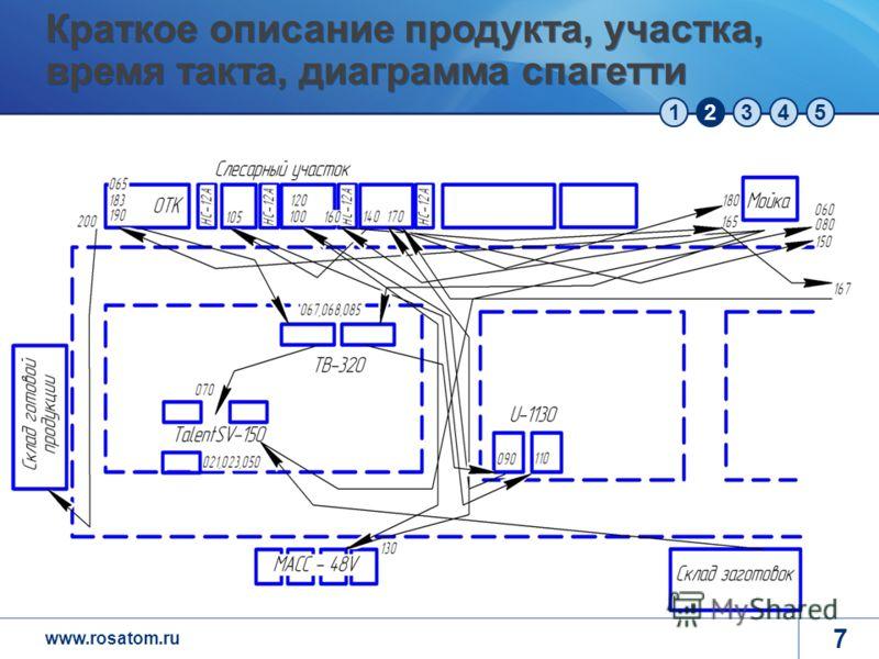 www.rosatom.ru 12345 7 Краткое описание продукта, участка, время такта, диаграмма спагетти