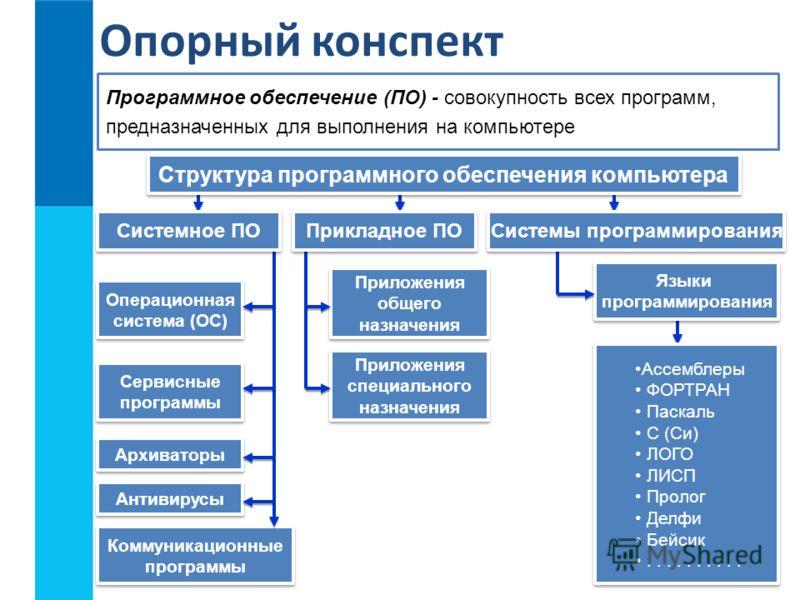 Опорный конспект Программное обеспечение (ПО) - совокупность всех программ, предназначенных для выполнения на компьютере Структура программного обеспечения компьютера Системы программирования Операционная система (ОС) Операционная система (ОС) Сервис