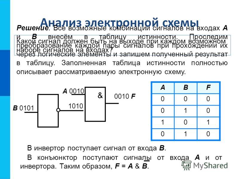 Какой сигнал должен быть на выходе при каждом возможном наборе сигналов на входах? Анализ электронной схемы Решение. Все возможные комбинации сигналов на входах А и В внесём в таблицу истинности. Проследим преобразование каждой пары сигналов при прох