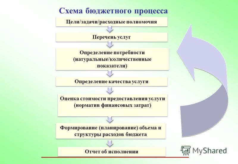 Схема бюджетного процесса Цели/задачи/расходные полномочия Перечень услуг Определение потребности (натуральные/количественные показатели) Определение качества услуги Оценка стоимости предоставления услуги (норматив финансовых затрат) Оценка стоимости