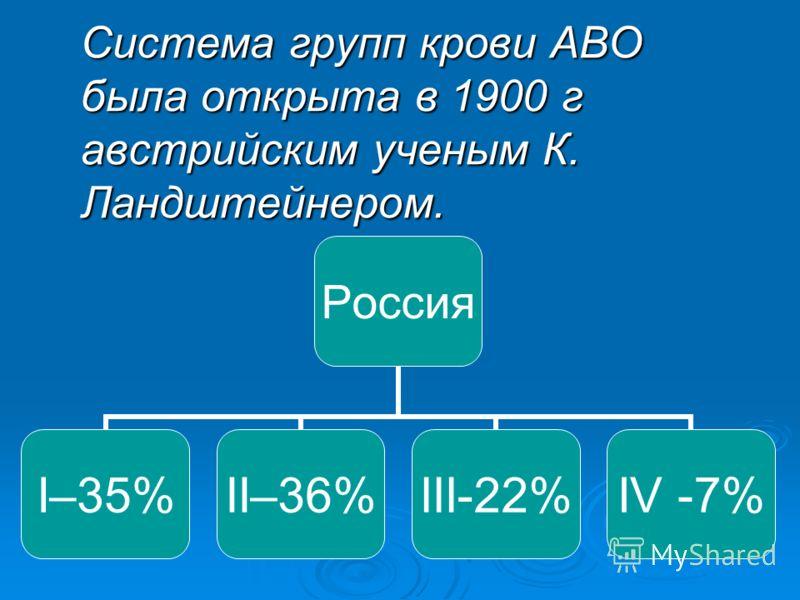 Система групп крови АВО была открыта в 1900 г австрийским ученым К. Ландштейнером. Россия I–35%II–36%III-22%IV -7%