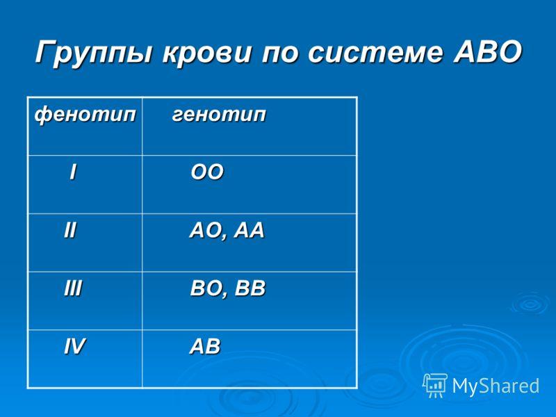 Группы крови по системе АВО фенотип генотип генотип I OO OO II II AO, АА AO, АА III III BO, ВВ BO, ВВ IV IV AB AB