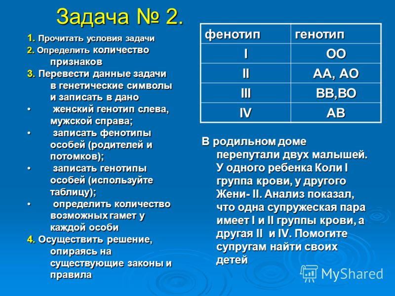 Задача 2. фенотипгенотип IОО II АА, АО IIIВВ,ВО IVАВ В родильном доме перепутали двух малышей. У одного ребенка Коли I группа крови, у другого Жени- II. Анализ показал, что одна супружеская пара имеет I и II группы крови, а другая II и IV. Помогите с