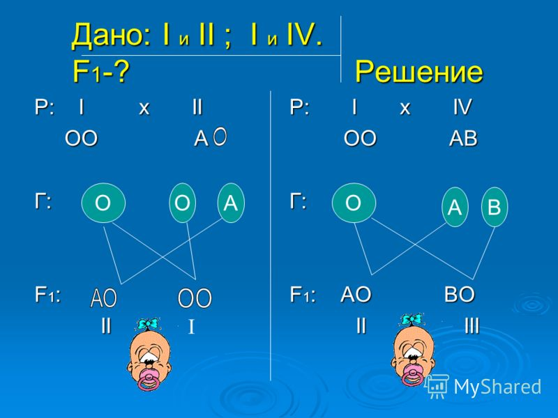 Дано: I и II ; I и IV. F 1 -? Решение Р: I x II OO A OO AГ: F1:F1:F1:F1: II II P: I x IV ОО АВ ОО АВГ: F 1 : АО ВО II III II III ООА АВ О I