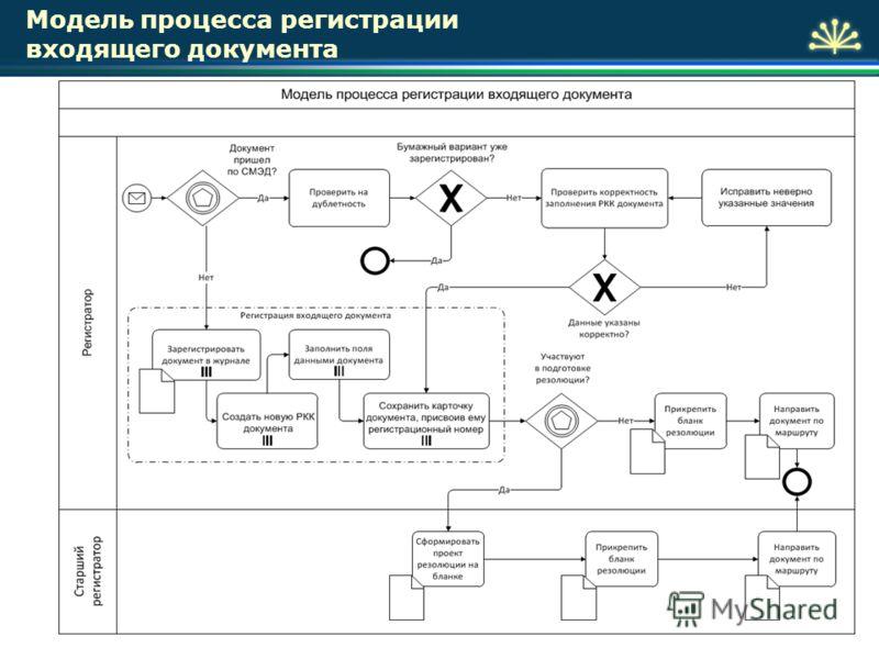 20 Модель процесса регистрации входящего документа