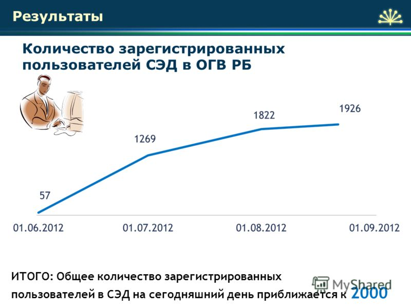 ИТОГО: Общее количество зарегистрированных пользователей в СЭД на сегодняшний день приближается к 2000 Количество зарегистрированных пользователей СЭД в ОГВ РБ Результаты