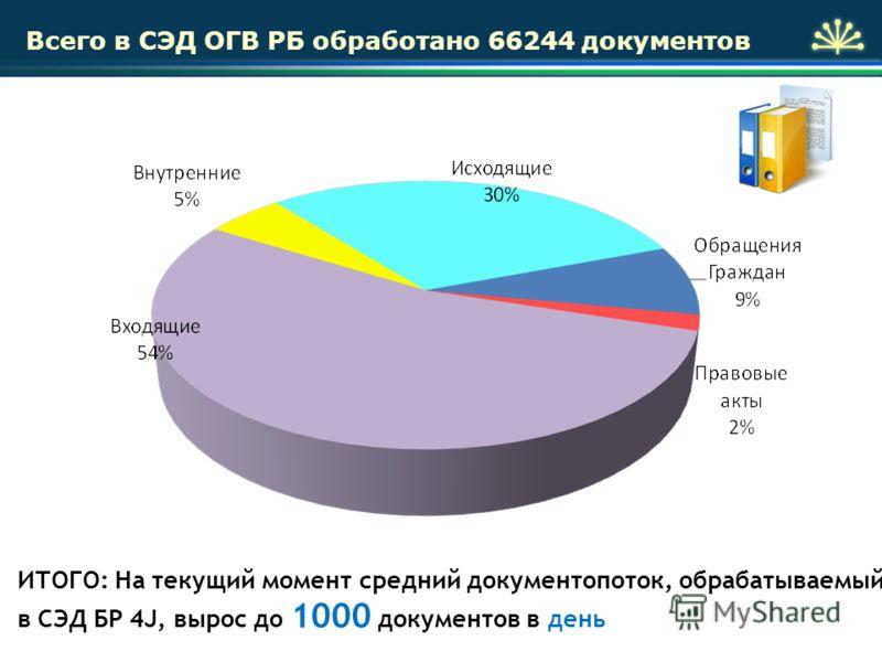 ИТОГО: На текущий момент средний документопоток, обрабатываемый в СЭД БР 4J, вырос до 1000 документов в день Всего в СЭД ОГВ РБ обработано 66244 документов