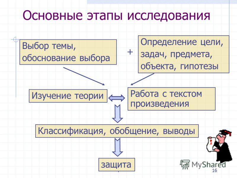 .15 Темы исследовательских работ
