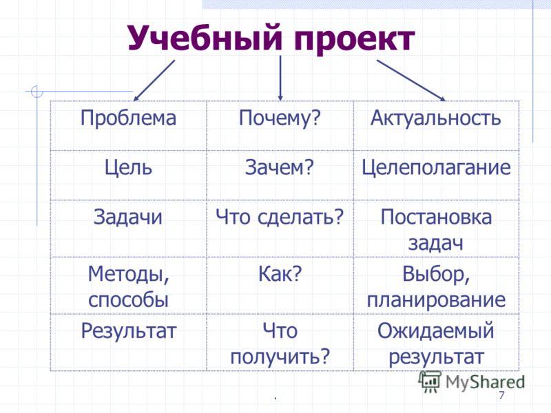 .6 Структура работы над проектом гипотеза задачи сбор и анализ информации разработка собственного варианта решения проблемы Составление портфолио защита