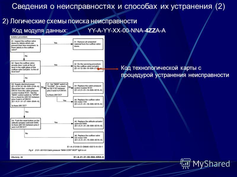Сведения о неисправностях и способах их устранения (2) 2) Логические схемы поиска неисправности Код модуля данных: YY-A-YY-XX-00-NNA-4ZZA-A Код технологической карты с процедурой устранения неисправности