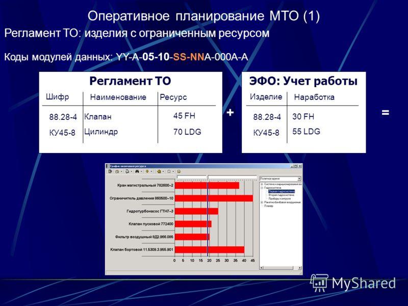 Оперативное планирование МТО (1) Регламент ТО: изделия с ограниченным ресурсом Коды модулей данных: YY-A- 05-10 -SS-NNA-000A-A Регламент ТО 88.28-4 Шифр НаименованиеРесурс КУ45-8 Клапан Цилиндр 45 FH 70 LDG ЭФО: Учет работы 88.28-4 Изделие Наработка