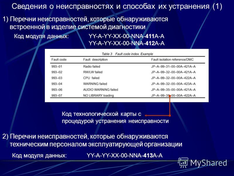 Сведения о неисправностях и способах их устранения (1) 1) Перечни неисправностей, которые обнаруживаются встроенной в изделие системой диагностики Код модуля данных: YY-A-YY-XX-00-NNA-411A-A YY-A-YY-XX-00-NNA-412A-A 2) Перечни неисправностей, которые